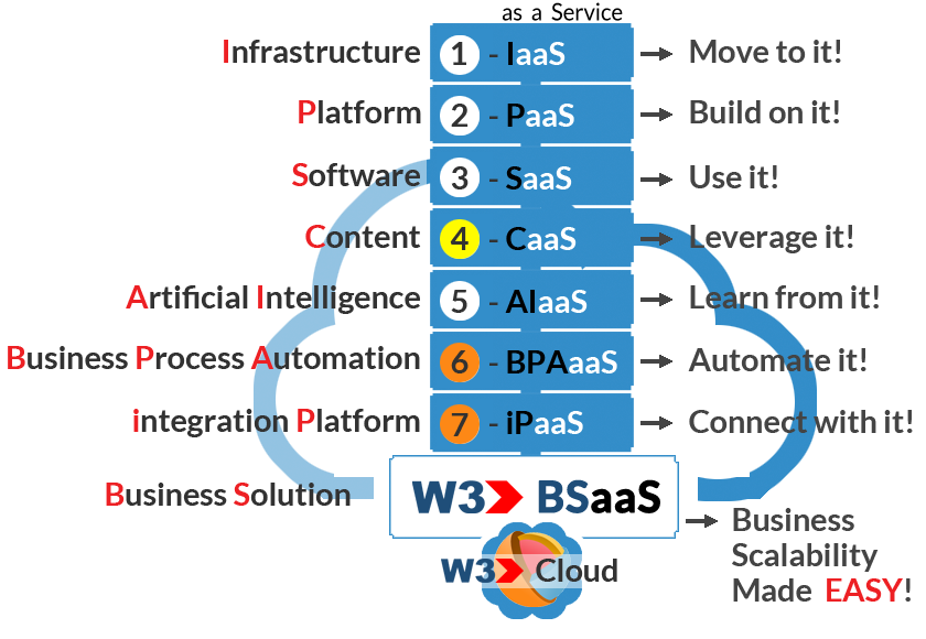 W3-Cloud-Overview-with-text