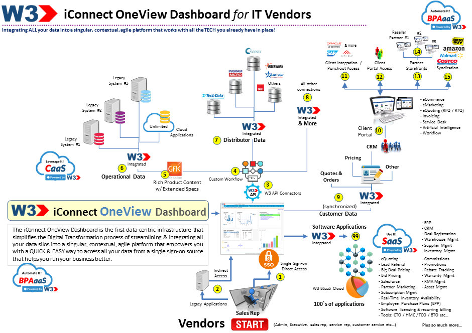 iconnect-oneview-dashboard-vendors