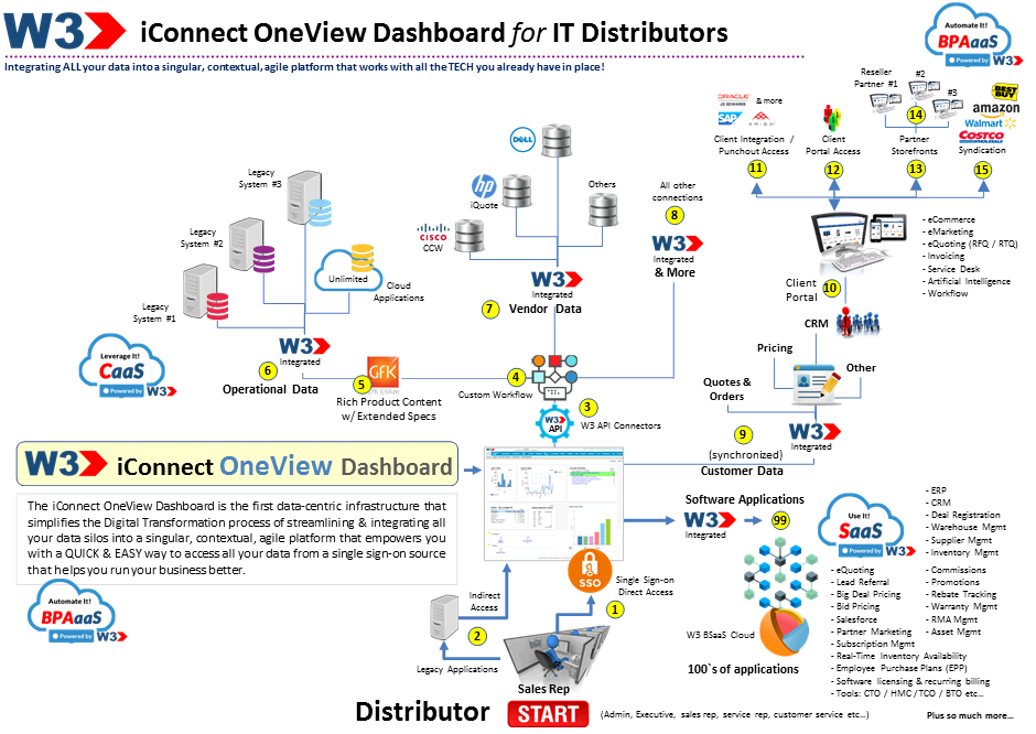 iconnect-oneview-dashboard-distributor
