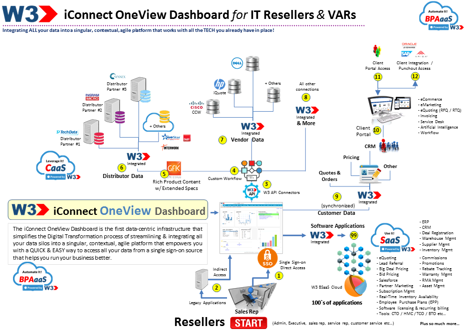 iconnect-oneview-dashboard-reseller