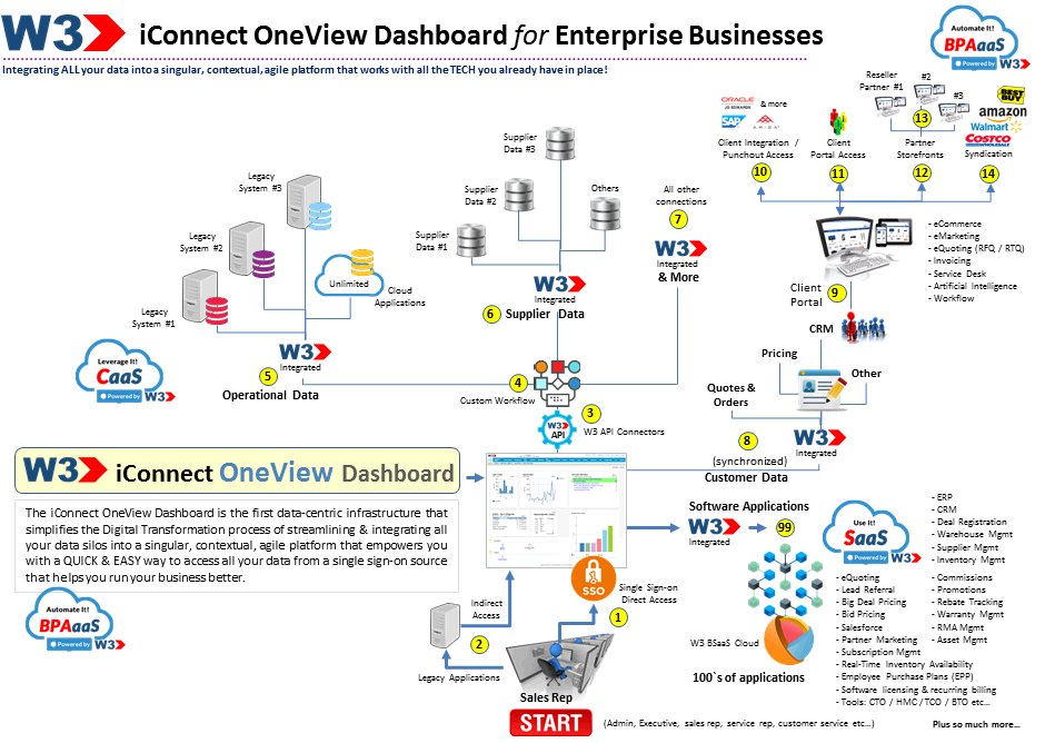 iconnect-oneview-dashboard-enterprise