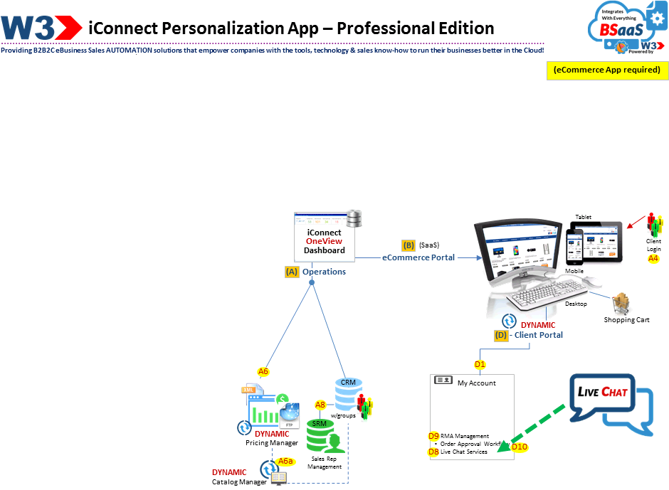 iconnect-personalization-overview