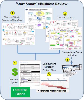 start-smart-ebusiness-review