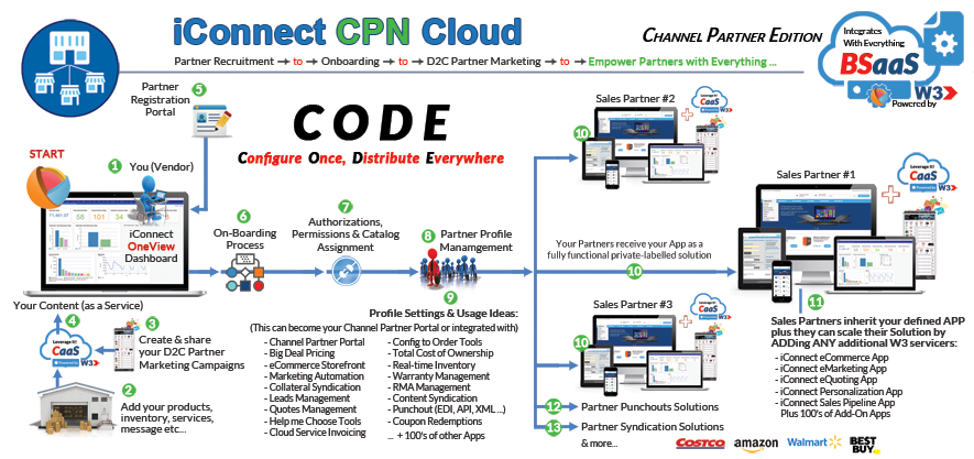 iconnect-cpn-app-overview