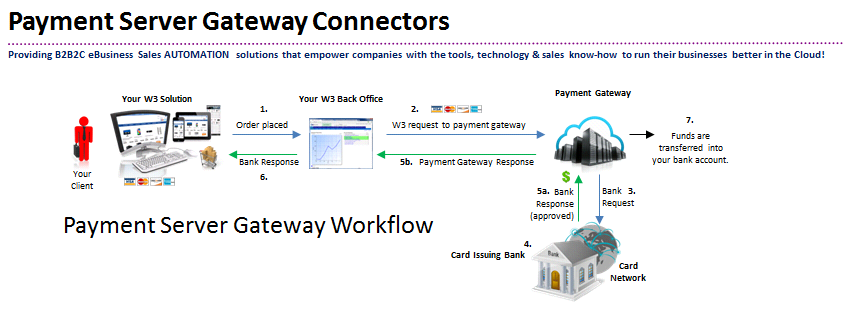 marketplace-paymentgateway-how-it-works